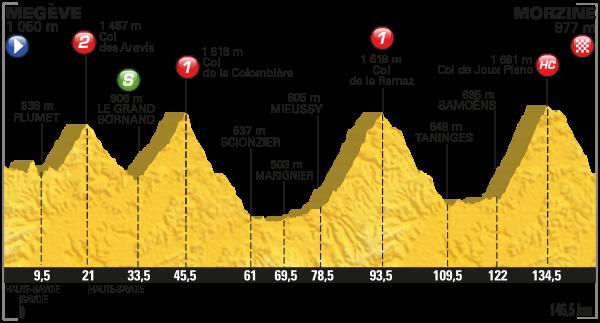 Parcours de letape du Tour 2016