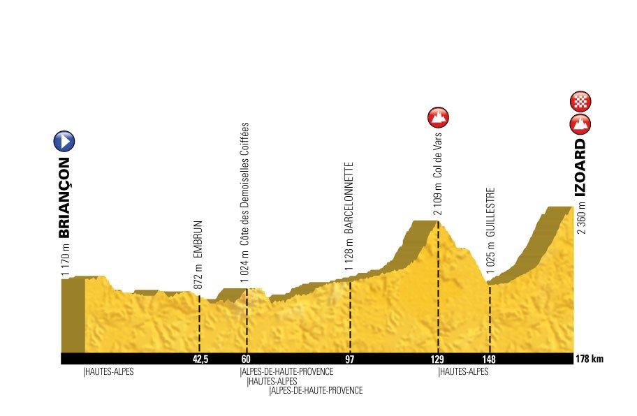 Profil étape Briançon-Izoard