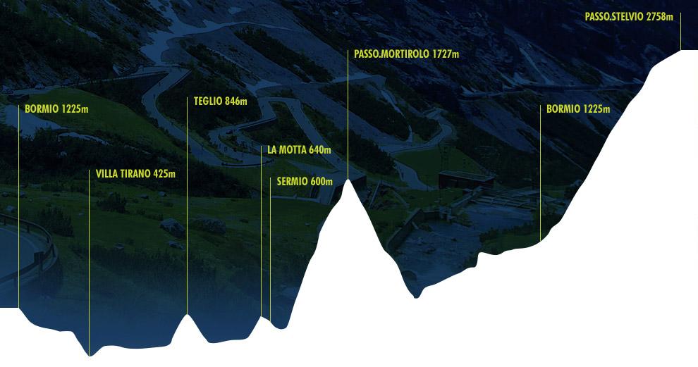 profil parcours granfondo stelvio santini