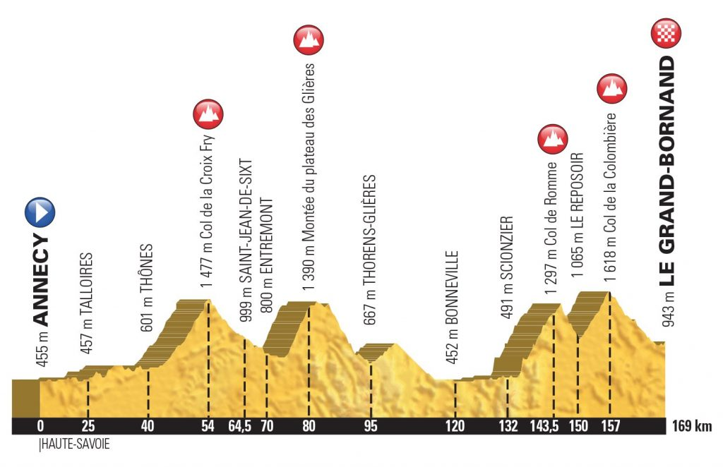 Profil etape du tour cyclosportive 2018
