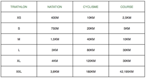 Triathlon : tableau comparatif distances de courses