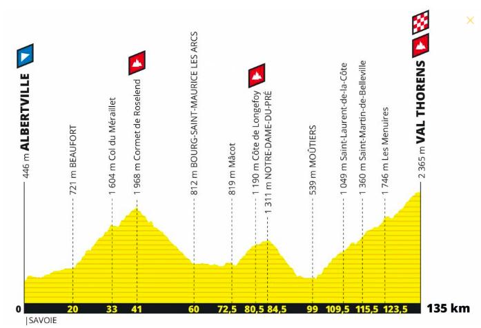 L'étape du Tour cyclo 2019