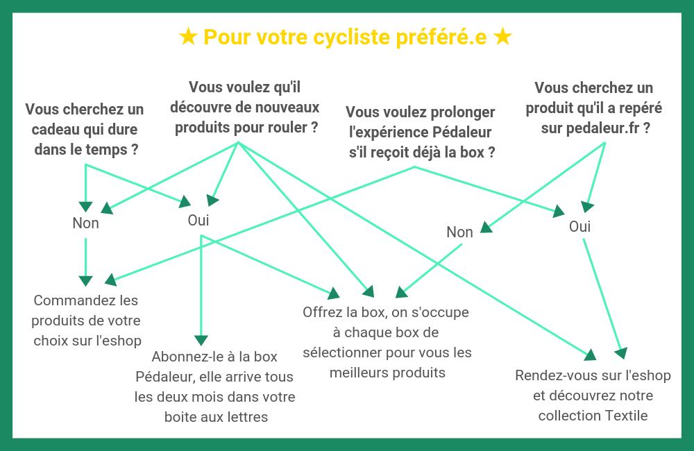 idée cadeau vélo