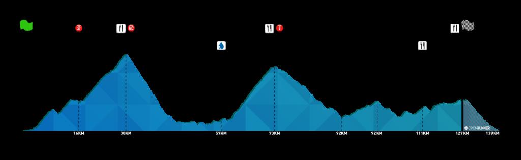 Profil de l'Alpin Bike Lac d'Annecy