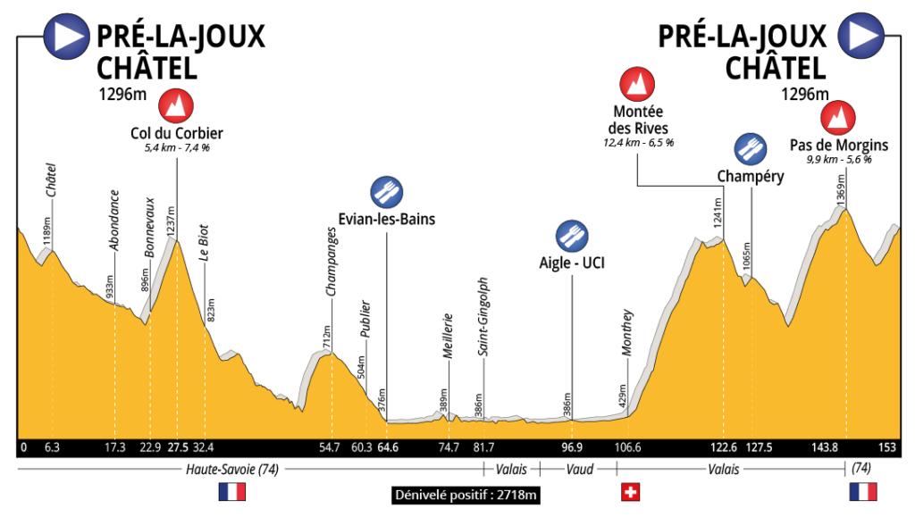 Profil cyclo Châtel - Chablais - Léman 2020