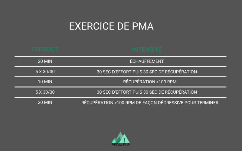 Série d'exercices pour travailler sa PMA sur home-trainer